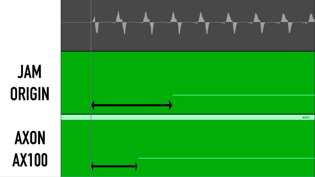 MIDI guitar latency test